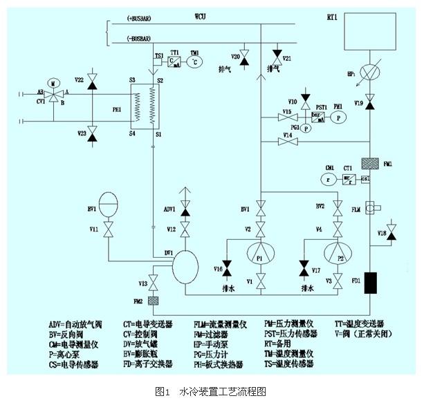 1 引言   近年来,由于需求和技术的不断提高,高压变频器应用越来越广。而在大容量的高压变频器中,为了有效散热,多采用水冷式。由于水管密布于高压母线和功率元件周围,对水质安全要求高,不允许断流,其监测回路和工艺流程较复杂,故障几率也较高。1995年,中国石油吉化有机合成厂乙丙项目引进高压水冷式变频器一台,在使用中出现一些故障,由于对该设备掌握不够,处理中走了很多弯路,因此有必要将多年维修经验加以归纳,以飨读者。 2 高压变频器水冷技术基本原理   2.