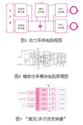 (2)因减少牵引变压器,四象限整流模块