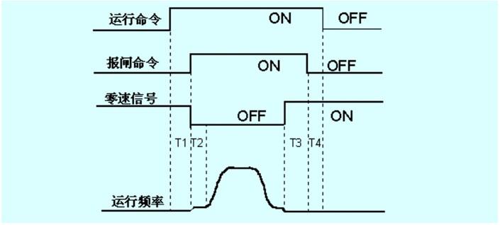 5 采用最佳控制时序    图2 电梯控制理想的控制时序图   最佳的控制时序如图2所示,变频器接收到运行命令后,先进入零速运行过程,延时t1,保证电机励磁达到稳态后打开抱闸,同时变频器开始运行,启动速度保持时间t2后是高速、低速到零速,零速运行t3后,在保证惯性影响为零的情况下,关闭抱闸,由于抱闸抱紧需要一定时间,因此必须延迟t4后撤消运行命令。按照此时序,可以保证启动和停车均有理想的舒适感。在艾默生td3100变频器中,t1由f7.
