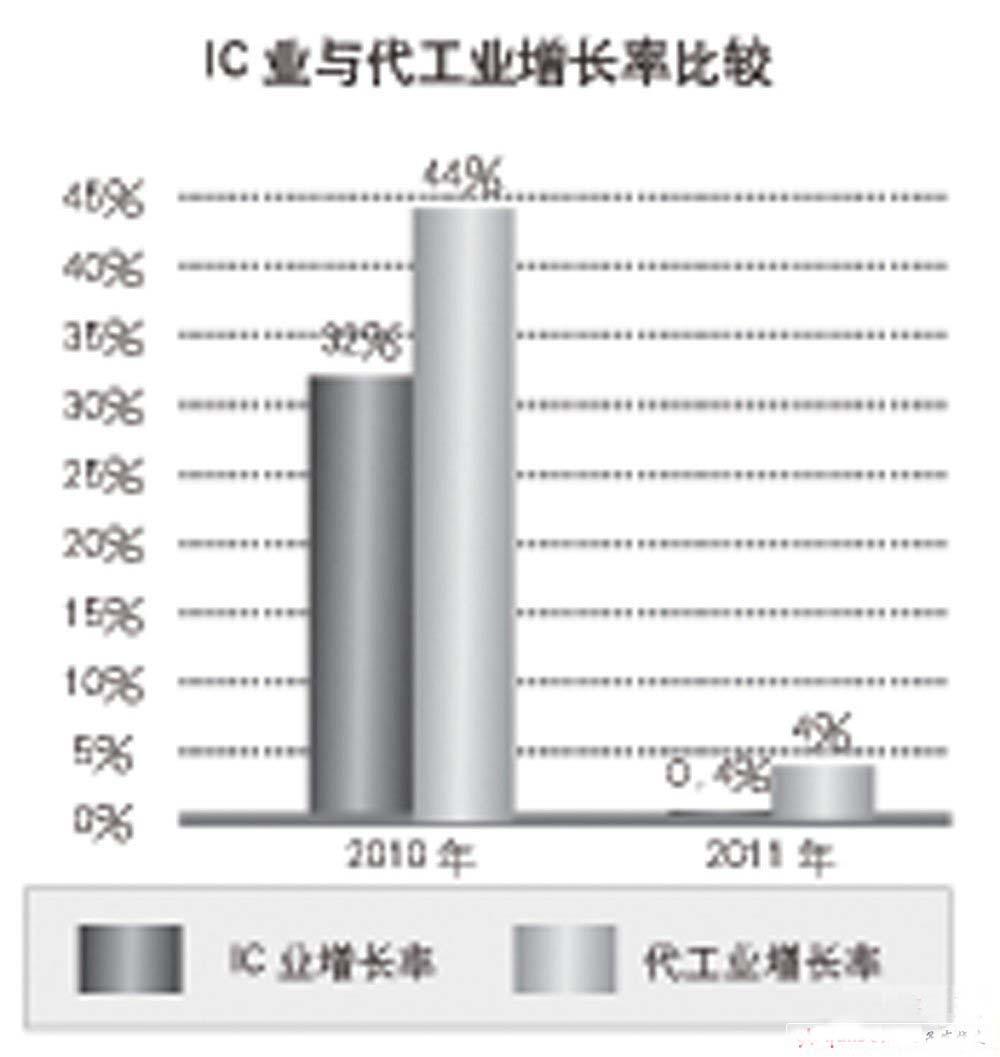 IC业与代工业的增长率比较