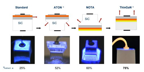 LED芯片结构的发展历程