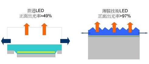 普通LED和薄技技术LED的正面出光率比较