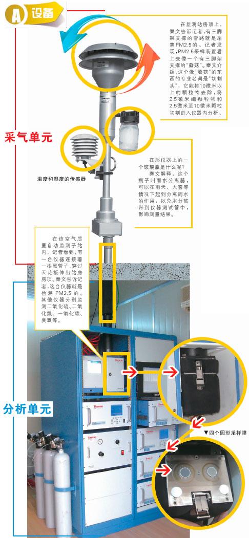 监测仪TEOM1405D解析图