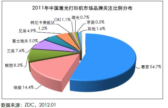 2011年中国激光打印机市场品牌关注比例