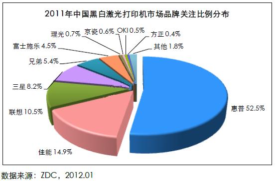 2011年中国黑白激光打印机市场品牌关注比例