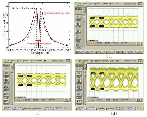 载流子耗尽型Mach-Zehnder硅光调制器的结构及性能
