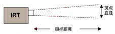 在一段给定距离上的斑点直径由传感器的光学特性来决定,并被定义为一个比值