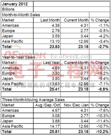 2012年1月全球半导体芯片业绩分析