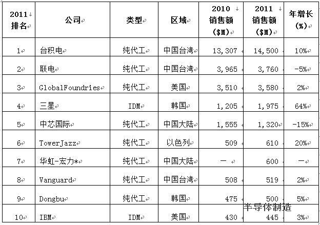 2011年半导体代工十强企业