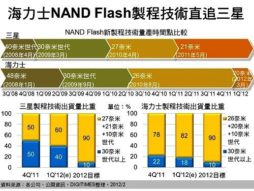 海力士NAND Flash制程技术直追三星