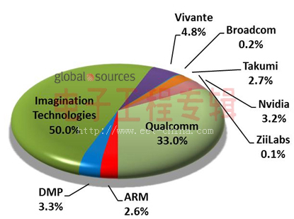 2011年嵌入式图形市场及GPU IP供应商分析