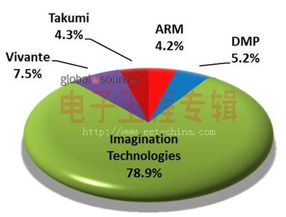 2011年嵌入式图形市场及GPU IP供应商分析(电子工程专辑)