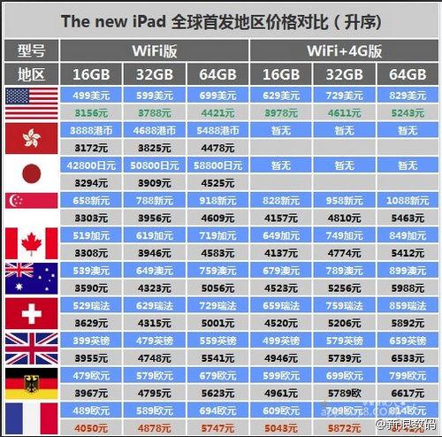 The new iPad 全球首发地区价格对比