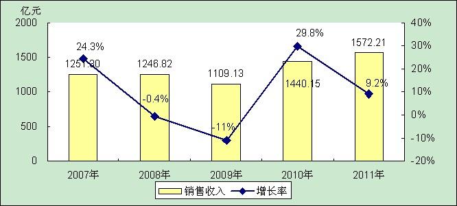 2007-2011年中国集成电路产业销售收入规模及增长