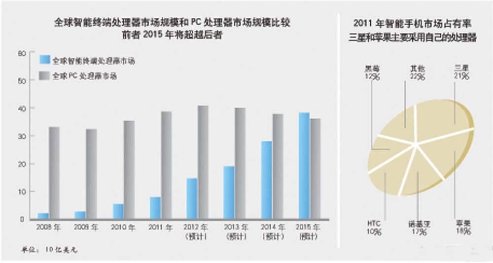 全球智能终端出列市场规模和PC处理器市场规模比较