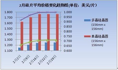 2012年2月硅片价格变化走势图