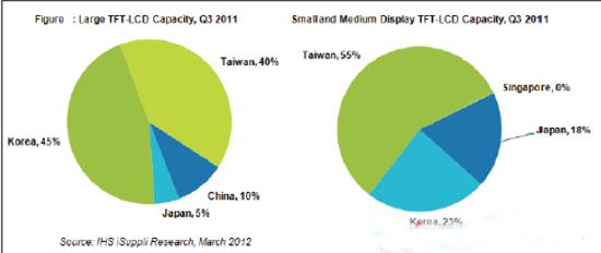 日本大尺寸及中小尺寸LCD面板产能在全球所占的份额