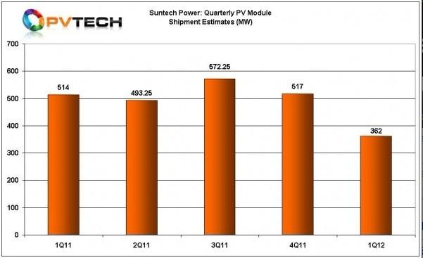 尚德季度出货量数据和2012年第一季度预期