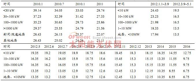 德国最新公布的 FIT下调计划(c€/kWh)