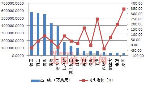 2011年中国光伏产品主要出口国家情况