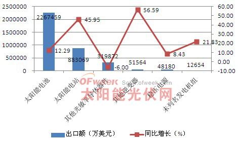 2011年光伏产品出口结构情况