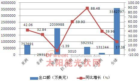 2011年中国光伏产品出口市场情况