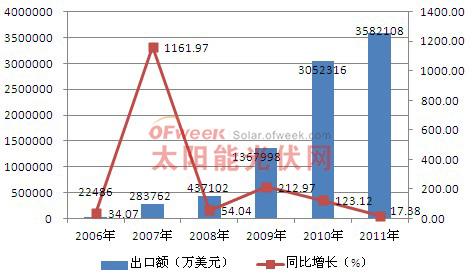 2006-2011年中国光伏产品出口情况