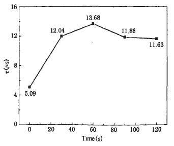 图1 硅片少子寿命随HF溶液处理时间的变化曲线