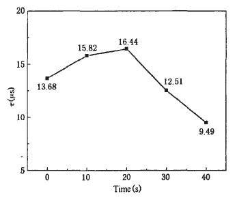 图2 硅片少子寿命随H处理时间的变化曲线