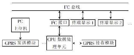 系统的结构框图