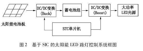 基于 SIC 的太阳能LED路灯控制系统框图