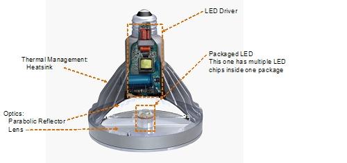 LED灯泡构造图