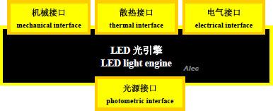 ZHAGA 联盟推动LED 光引擎介面接口标准