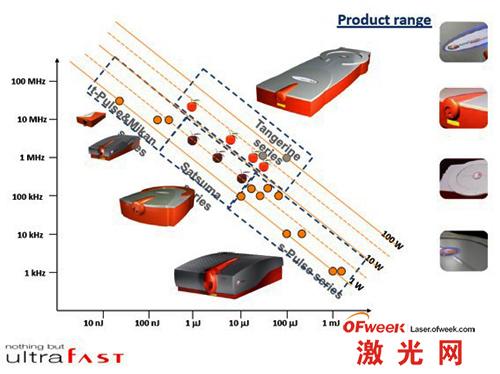 Amplitude Systemes 公司产品情况