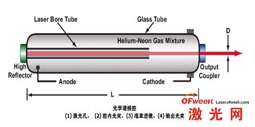 氦氖激光器结构