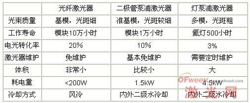 光纤激光器与其他激光器的比较