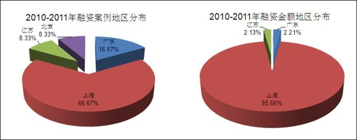 2010年至2011年,集成电路企业上市主要集中在深圳中小板、创业板和美国纳斯达克。其中,深圳中小板共有1例,募集资金5.46亿元,占境内外集成电路IPO融资总额的8.88%;深圳创业板共有5例,募集资金47.75亿元,占境内外集成电路IPO融资总额的77.68%;美国纳斯达克共有2例,募集资金8.