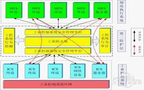 工业控制系统网络安全防护分析