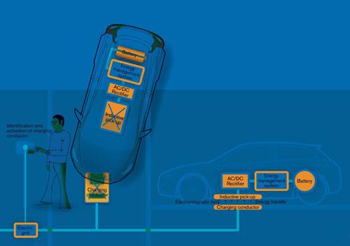 """""""本地计算环境中的无线电力应用""""的专利技术的无线充电技术,可利用近场磁共振技术传输电能,基于这一技术,只要将无线鼠标、iPhone和iPad等设备放在Mac电脑附近1平方米的范围内,就可以不通过电源线,以无线的方式完成设备充电。有了苹果这些大鳄们的参与,无线充电技术的前景将变得更加光明。    而对于电动汽车行业,电动车充电站难始终是一个绕不过的""""槛"""",目前丰田、日产、通用这些产业巨头试图在两个方向上同步解决充电难题:对电池本身进行技术创新,让电池具备更"""