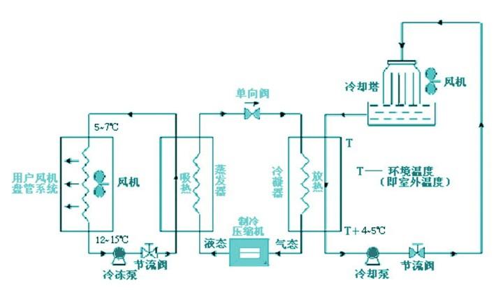 中央空调系统的构成及工作原理