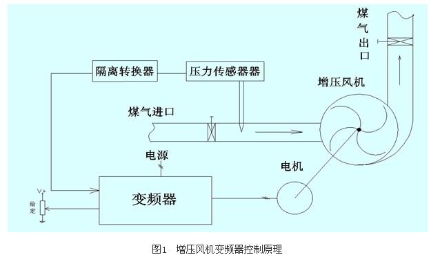 风机变频器通过外部电位器设定值与煤气进口管道内