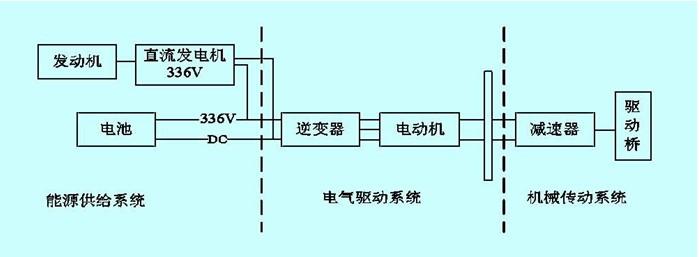 串联式混合动力系统拓扑结构图