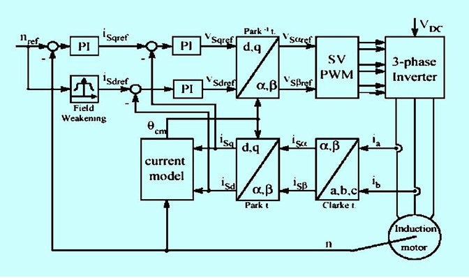 混合动力电动汽车驱动系统设计与实现高清图片