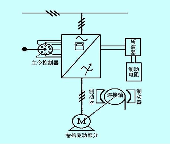 取代原来的传统绕线型转子串电阻调速驱动系统.