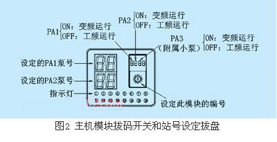 模块化总线型供水智能控制器