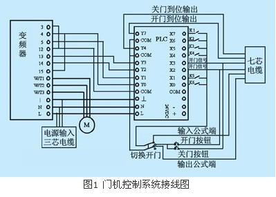 变频器在电梯门机控制系统上的应用