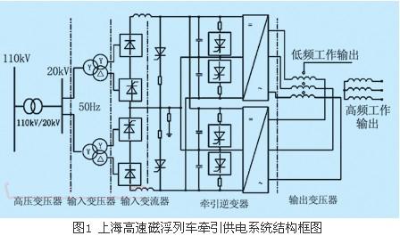 变压器方案,通过各绕组的规定连接将其构成图2所示的