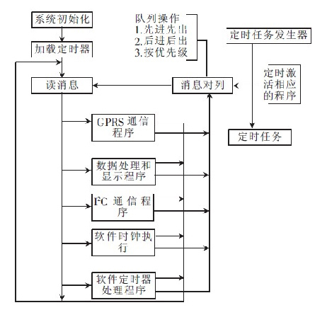 显示终端主程序流程图