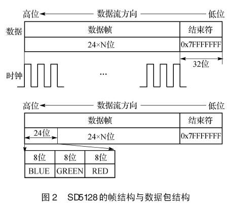 基于同步dmx512的led控制系统设计