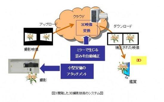 富士通开发出新技术 可令普通手机拍摄3D照片